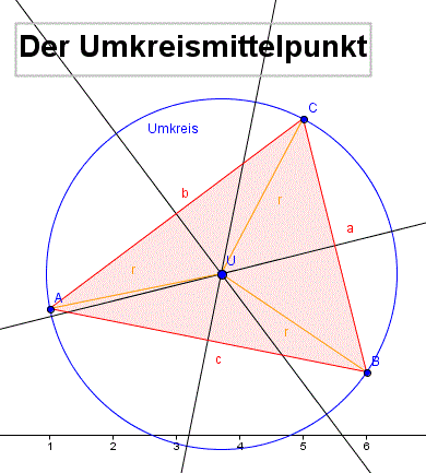 Course: Umkreis - Inkreis